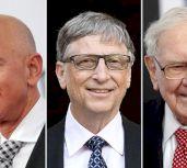 Tài sản tỷ phú thế giới lần đầu vượt 10.000 tỷ USD